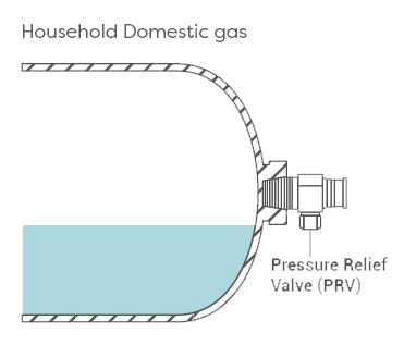 Household Domestic Gas
